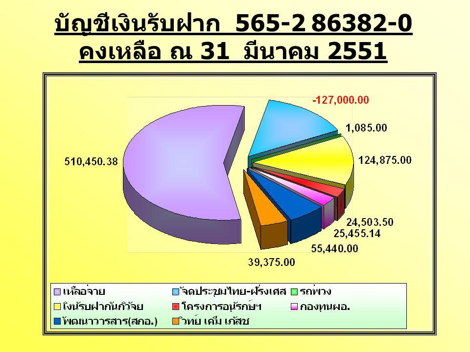 บัญชีเงินรับฝาก 565-2 86382-0 คงเหลือ ณ 31 มีนาคม 2551
