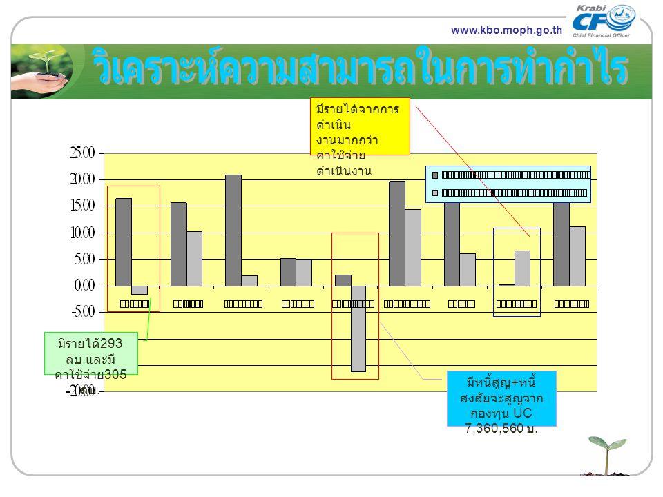 www.themegallery.com LOGO www.kbo.moph.go.th มีหนี้สูญ + หนี้ สงสัยจะสูญจาก กองทุน UC 7,360,560 บ. มีรายได้ 293 ลบ. และมี ค่าใช้จ่าย 305 ลบ. มีรายได้จ
