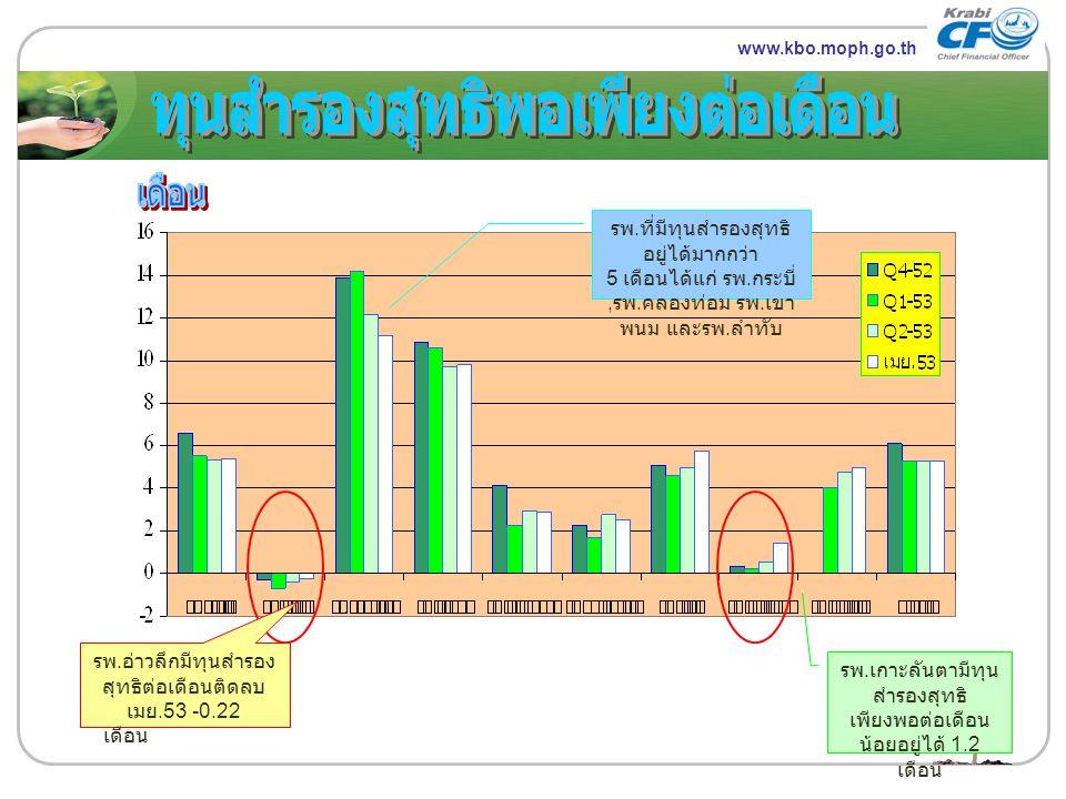 www.themegallery.com LOGO www.kbo.moph.go.th รพ. อ่าวลึกมีทุนสำรอง สุทธิต่อเดือนติดลบ เมย.53 -0.22 เดือน รพ. เกาะลันตามีทุน สำรองสุทธิ เพียงพอต่อเดือน