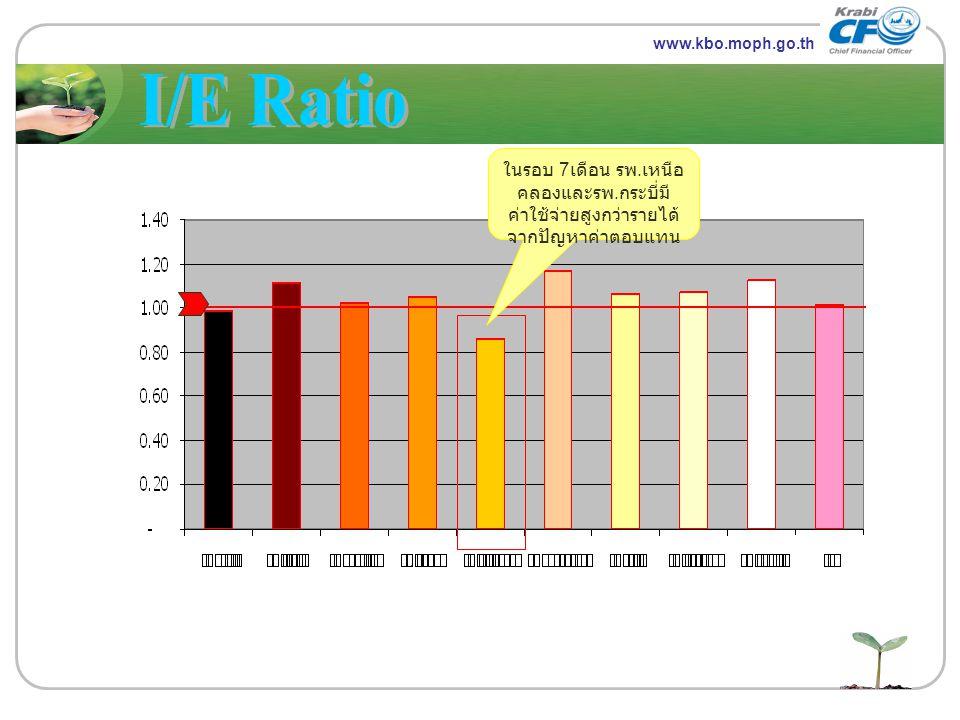 www.themegallery.com LOGO www.kbo.moph.go.th ในรอบ 7 เดือน รพ. เหนือ คลองและรพ. กระบี่มี ค่าใช้จ่ายสูงกว่ารายได้ จากปัญหาค่าตอบแทน