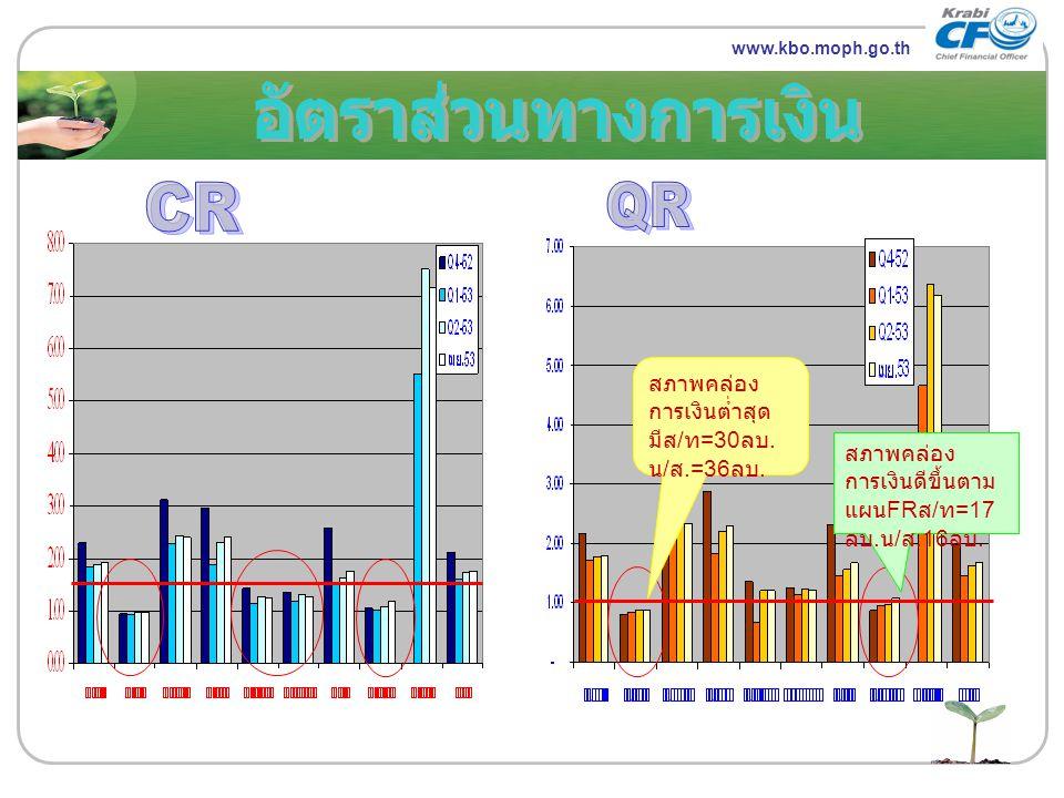 www.themegallery.com LOGO www.kbo.moph.go.th สภาพคล่อง การเงินต่ำสุด มีส / ท =30 ลบ. น / ส.=36 ลบ. สภาพคล่อง การเงินดีขึ้นตาม แผน FR ส / ท =17 ลบ. น /