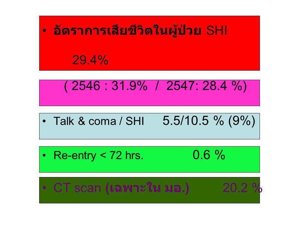 อัตราการเสียชีวิตในผู้ป่วย SHI 29.4% ( 2546 : 31.9% / 2547: 28.4 %) Talk & coma / SHI 5.5/10.5 % (9%) Re-entry < 72 hrs.