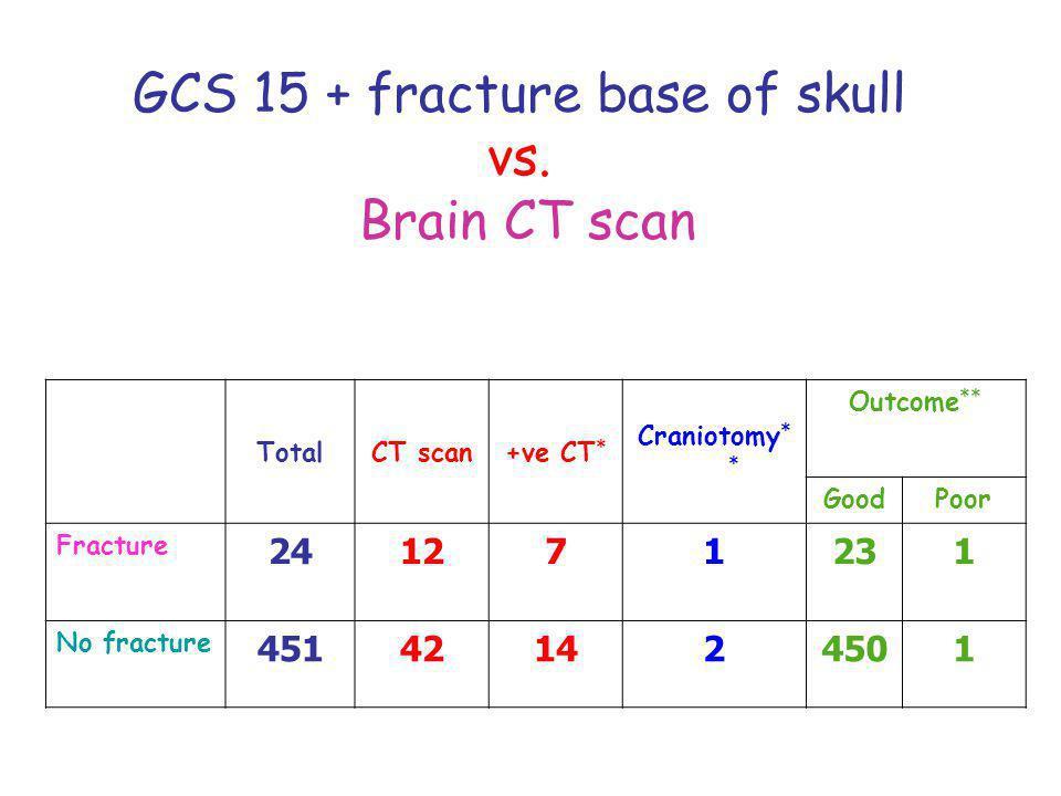 TotalCT scan+ve CT * Craniotomy * * Outcome ** GoodPoor Fracture 241271231 No fracture 451421424501 GCS 15 + fracture base of skull vs. Brain CT scan