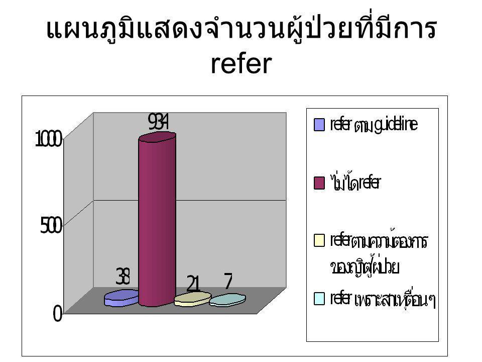 แผนภูมิแสดงจำนวนผู้ป่วยที่มีการ refer
