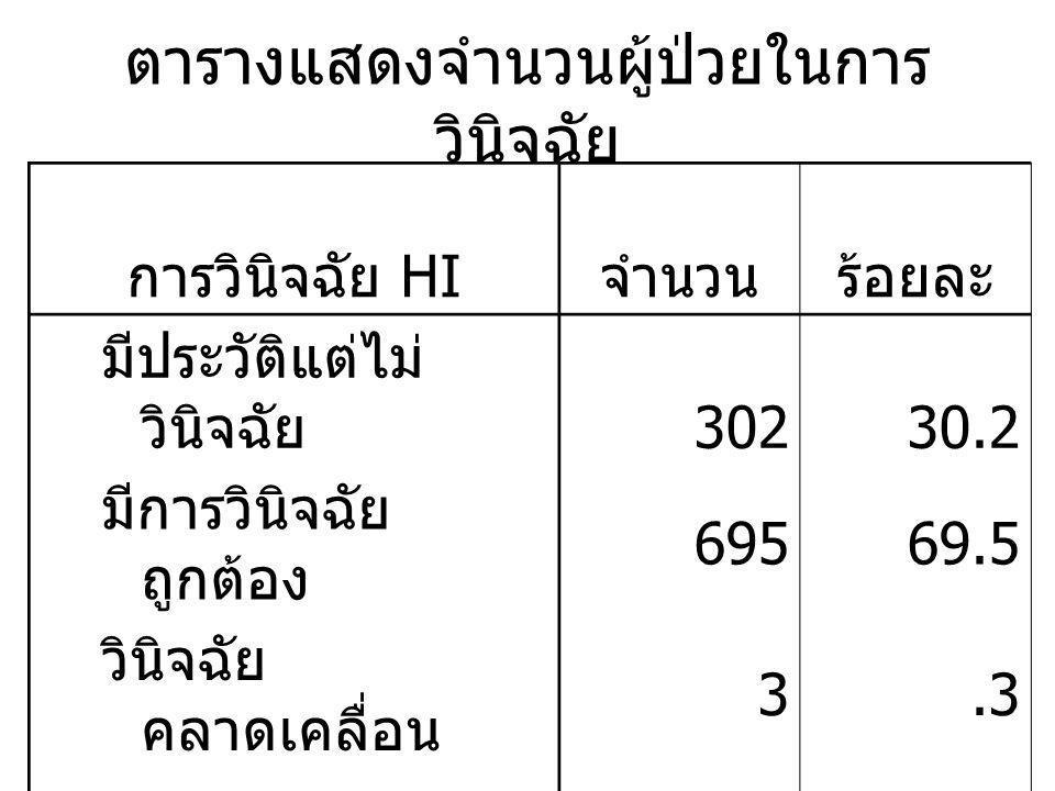 ตารางแสดงจำนวนผู้ป่วยในการ วินิจฉัย การวินิจฉัย HI จำนวนร้อยละ มีประวัติแต่ไม่ วินิจฉัย 30230.2 มีการวินิจฉัย ถูกต้อง 69569.5 วินิจฉัย คลาดเคลื่อน 3.3 Total1,000100.0