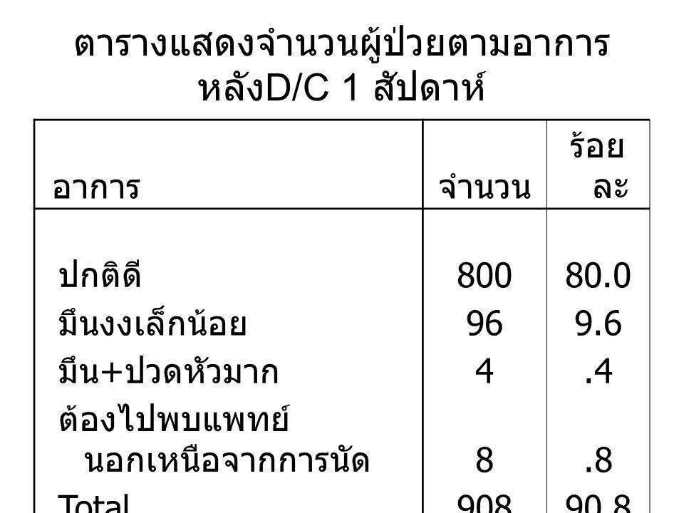 ตารางแสดงจำนวนผู้ป่วยตามอาการ หลัง D/C 1 สัปดาห์ อาการจำนวน ร้อย ละ ปกติดี 80080.0 มึนงงเล็กน้อย 969.6 มึน + ปวดหัวมาก 4.4 ต้องไปพบแพทย์ นอกเหนือจากการนัด 8.8 Total90890.8