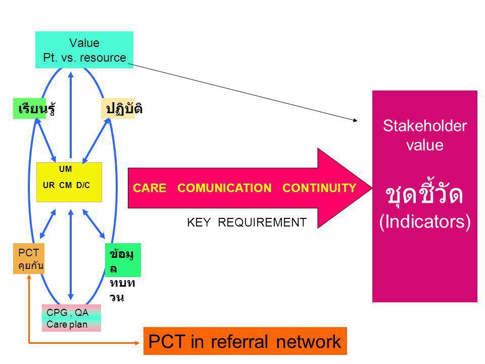 UM UR CM D/C Stakeholder value ชุดชี้วัด (Indicators) เรียนรู้ PCT คุยกัน ข้อมู ล ทบท วน ปฏิบัติ CPG, QA Care plan Value Pt. vs. resource CARE COMUNIC
