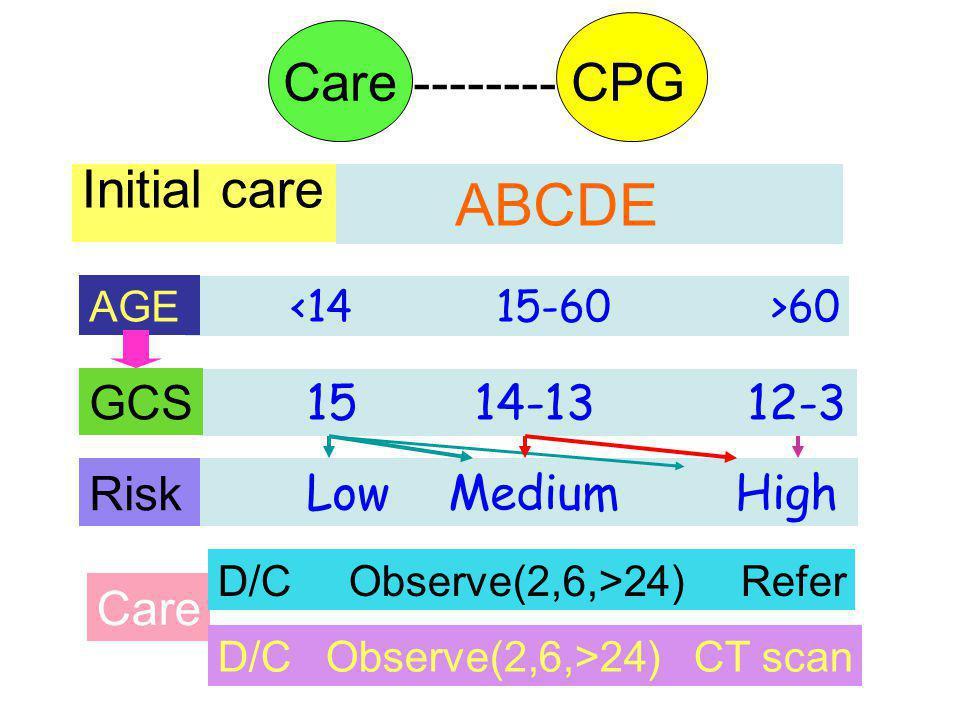 TotalCT scan+ve CT * Craniotomy * * Outcome ** GoodPoor Fracture 241271231 No fracture 451421424501 GCS 15 + fracture base of skull vs.