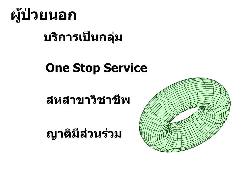 บริการเป็นกลุ่ม One Stop Service สหสาขาวิชาชีพ ญาติมีส่วนร่วม ผู้ป่วยนอก