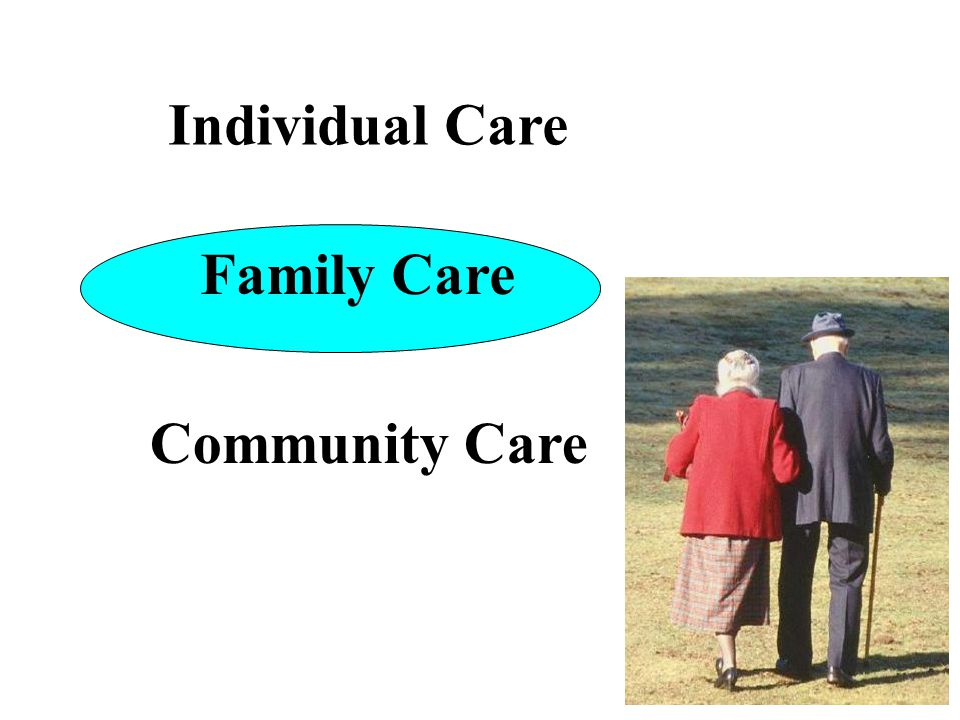 1) Health Promotion 2) Emergency Care 3) Chronic Care, Managed Care 4) End of Life Care
