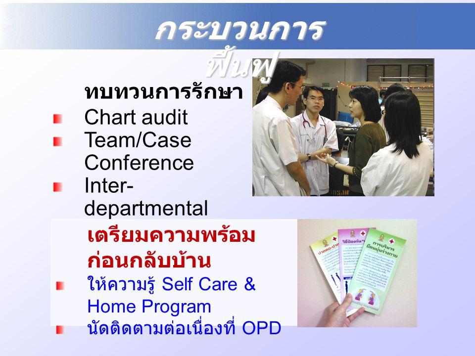 ทบทวนการรักษา Chart audit Team/Case Conference Inter- departmental Round / Conference เตรียมความพร้อม ก่อนกลับบ้าน ให้ความรู้ Self Care & Home Program
