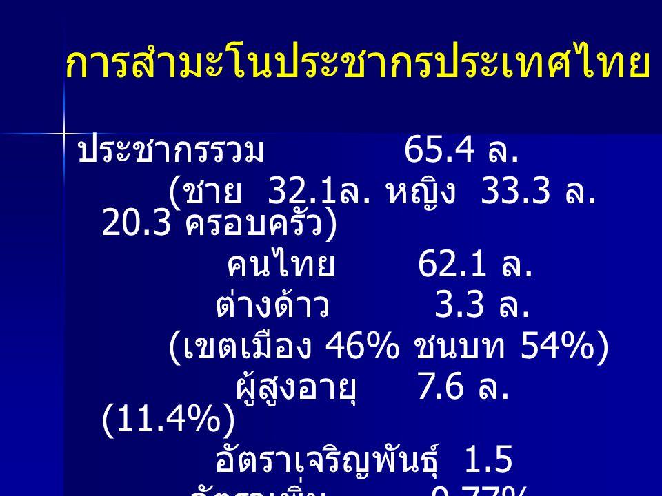 ประชากรรวม 65.4 ล. ( ชาย 32.1 ล. หญิง 33.3 ล. 20.3 ครอบครัว ) คนไทย 62.1 ล. ต่างด้าว 3.3 ล. ( เขตเมือง 46% ชนบท 54%) ผู้สูงอายุ 7.6 ล. (11.4%) อัตราเจ