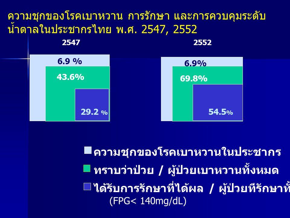 ความชุกของโรคเบาหวาน การรักษา และการควบคุมระดับ น้ำตาลในประชากรไทย พ.ศ. 2547, 2552 2547 6.9 % 43.6% 29.2 % ความชุกของโรคเบาหวานในประชากร ทราบว่าป่วย /