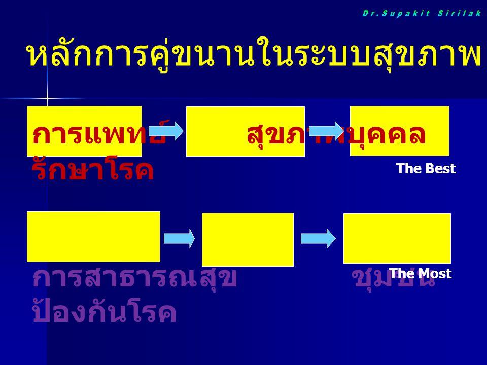 ลักษณะระบบบริการสุขภาพไทย  ให้บริการสาธารณสุขแบบผสมผสาน  ส่งเสริมสุขภาพ  ป้องกันและควบคุมโรค  รักษาพยาบาล  ฟื้นฟูสภาพ  การวางสถานบริการตามเขตการปกครอง  บริการเป็นของภาครัฐมากกว่า 80%
