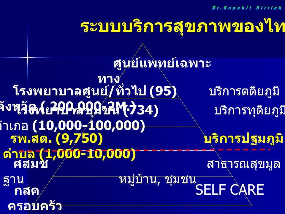 รพ. สต. (9,750) บริการปฐมภูมิ ตำบล (1,000-10,000) กสค SELF CARE ครอบครัว โรงพยาบาลศูนย์ / ทั่วไป (95) บริการตติยภูมิ จังหวัด ( 200,000-2M.) โรงพยาบาลช