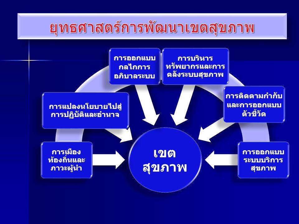 เขต สุขภาพ การเมือง ท้องถิ่นและ ภาวะผู้นำ การแปลงนโยบายไปสู่ การปฏิบัติและอำนาจ การออกแบบ กลไกการ อภิบาลระบบ การบริหาร ทรัพยากรและการ คลังระบบสุขภาพ ก