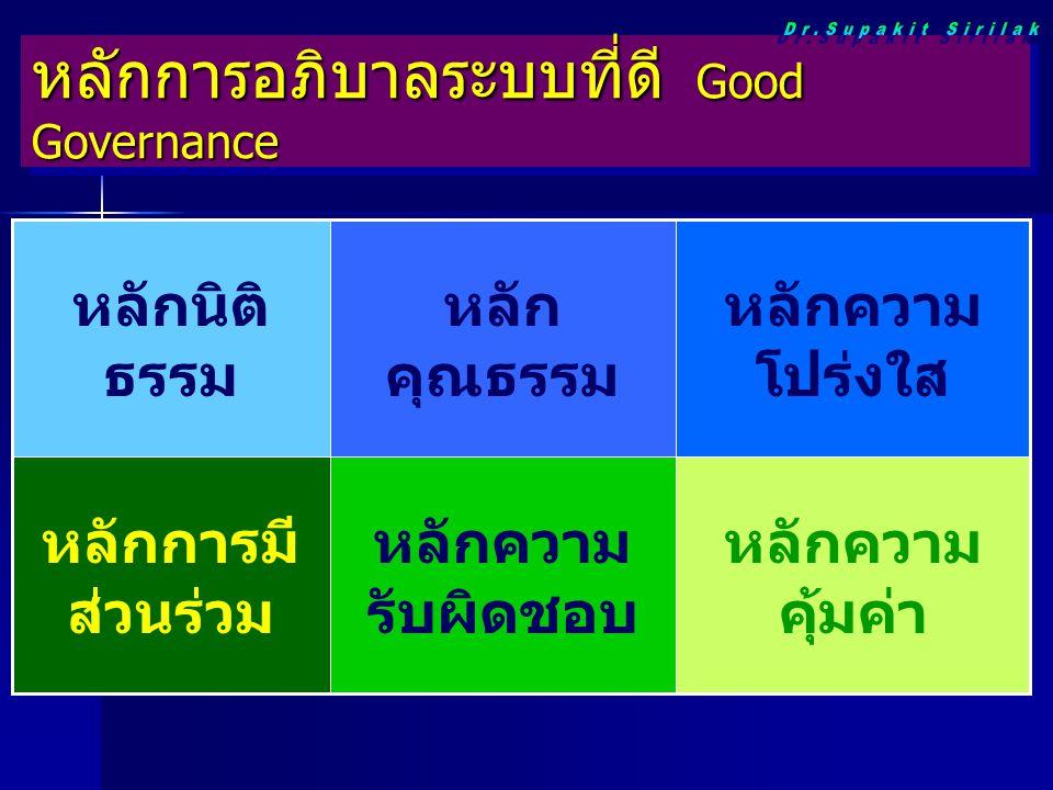 หลักการอภิบาลระบบที่ดี Good Governance หลักความ คุ้มค่า หลักความ รับผิดชอบ หลักการมี ส่วนร่วม หลักความ โปร่งใส หลัก คุณธรรม หลักนิติ ธรรม