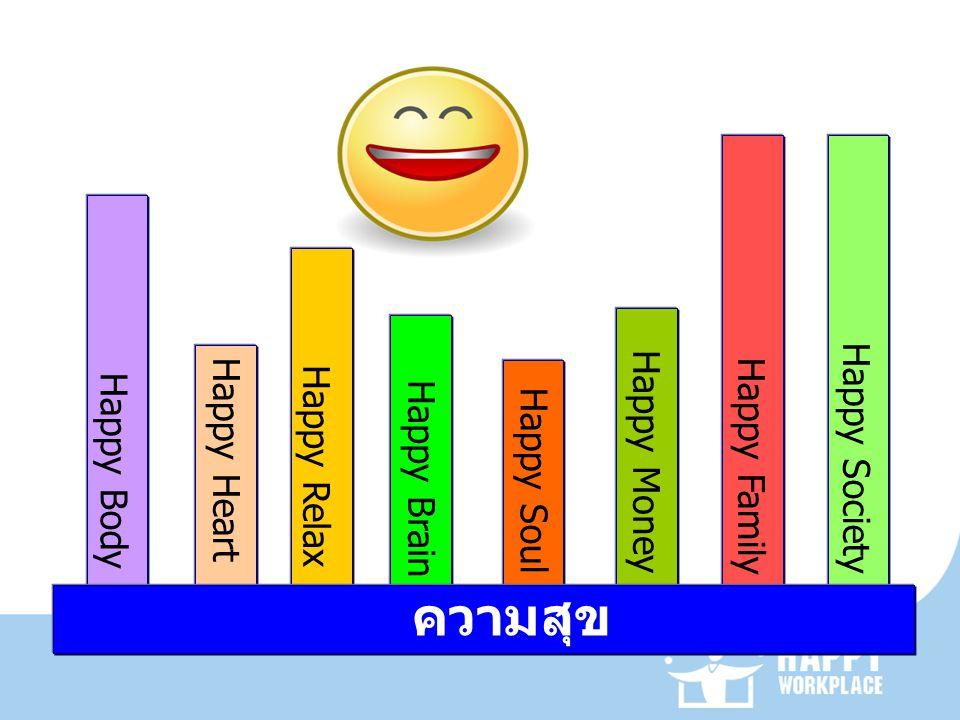 Happy Body Happy Heart Happy Relax Happy Brain Happy Soul Happy Money Happy Family Happy Society ความสุข