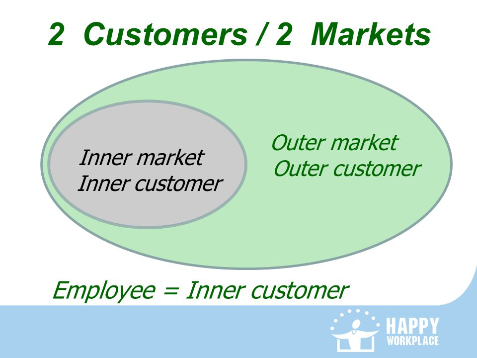 2 Customers / 2 Markets Inner market Inner customer Outer market Outer customer Employee = Inner customer