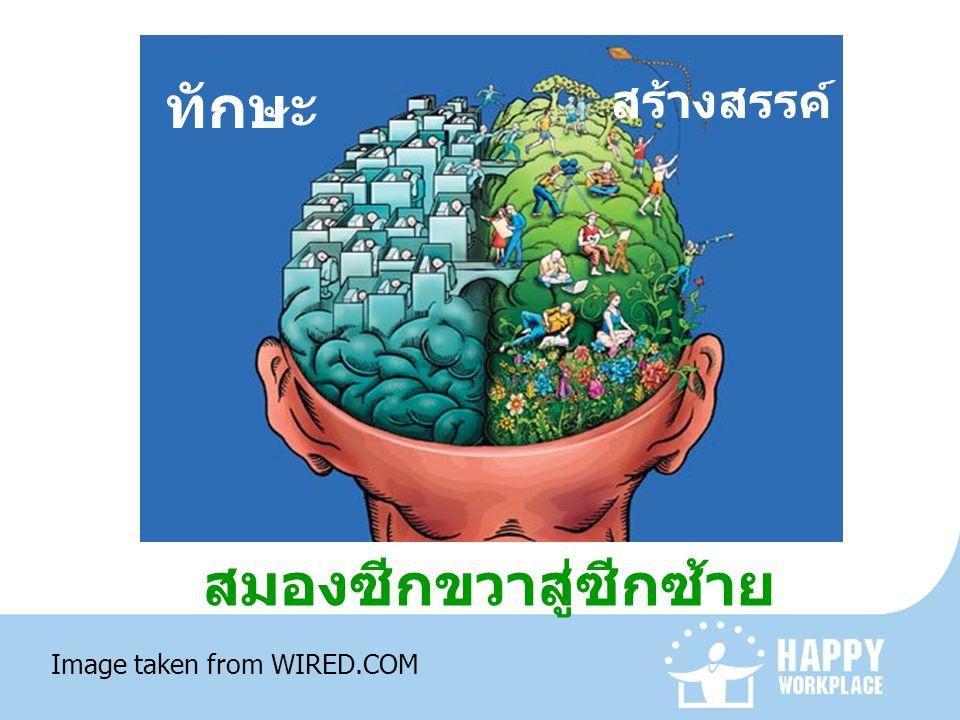 สมองซีกขวาสู่ซีกซ้าย ทักษะ สร้างสรรค์ Image taken from WIRED.COM