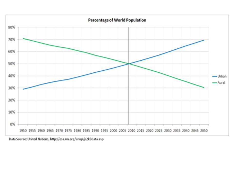 Worldwide process of urbanization In 1950, In 1950, Less than 30% lived in urban area; Now over 50%; Expect 60% by 2030.