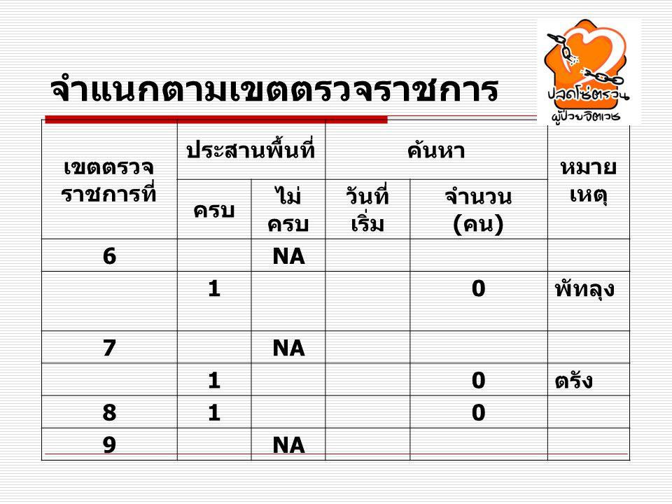 จำแนกตามเขตตรวจราชการ เขตตรวจ ราชการที่ ประสานพื้นที่ค้นหา หมาย เหตุ ครบ ไม่ ครบ วันที่ เริ่ม จำนวน ( คน ) 6 NA 1 0 พัทลุง 7 NA 1 0 ตรัง 81 0 9 NA