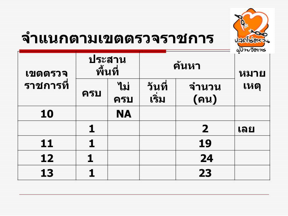 จำแนกตามเขตตรวจราชการ เขตตรวจ ราชการที่ ประสาน พื้นที่ ค้นหา หมาย เหตุ ครบ ไม่ ครบ วันที่ เริ่ม จำนวน ( คน ) 10 NA 1 2 เลย 111 19 121 24 131 23