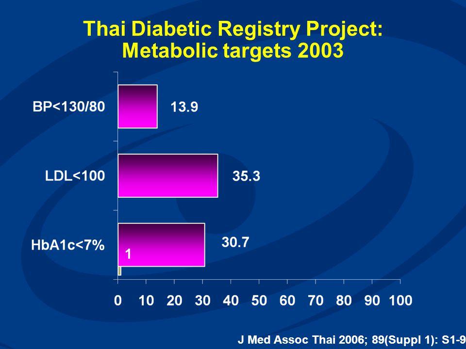 Thai Diabetic Registry Project: Metabolic targets 2003 J Med Assoc Thai 2006; 89(Suppl 1): S1-9
