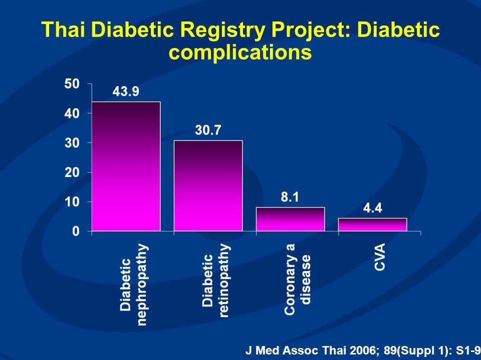 Thai Diabetic Registry Project: Diabetic complications J Med Assoc Thai 2006; 89(Suppl 1): S1-9