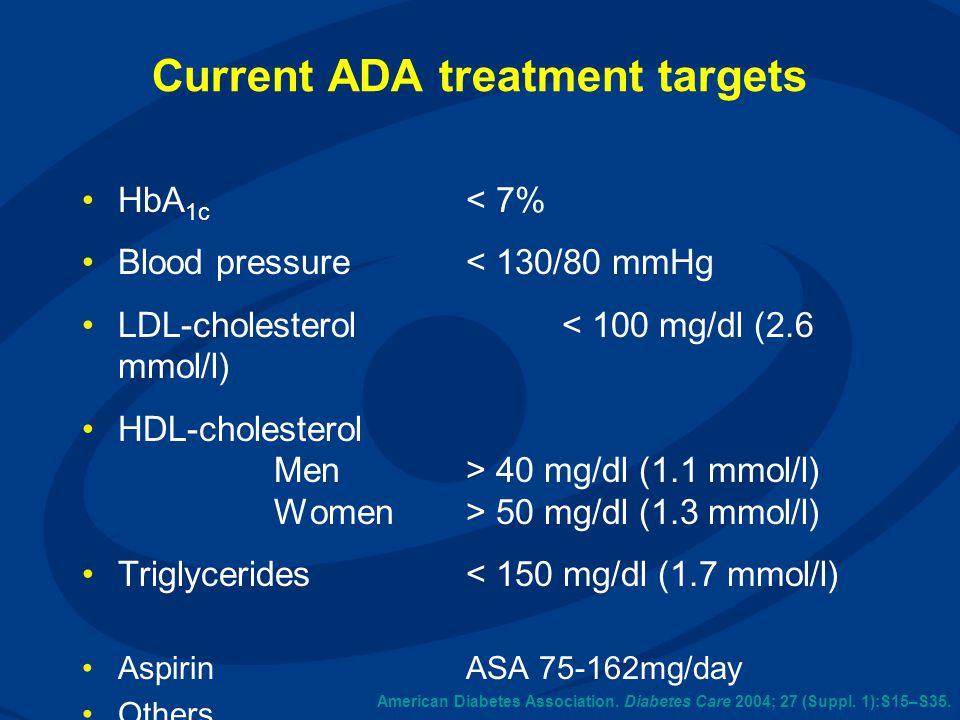 American Diabetes Association. Diabetes Care 2004; 27 (Suppl. 1):S15–S35. Current ADA treatment targets HbA 1c < 7% Blood pressure < 130/80 mmHg LDL-c