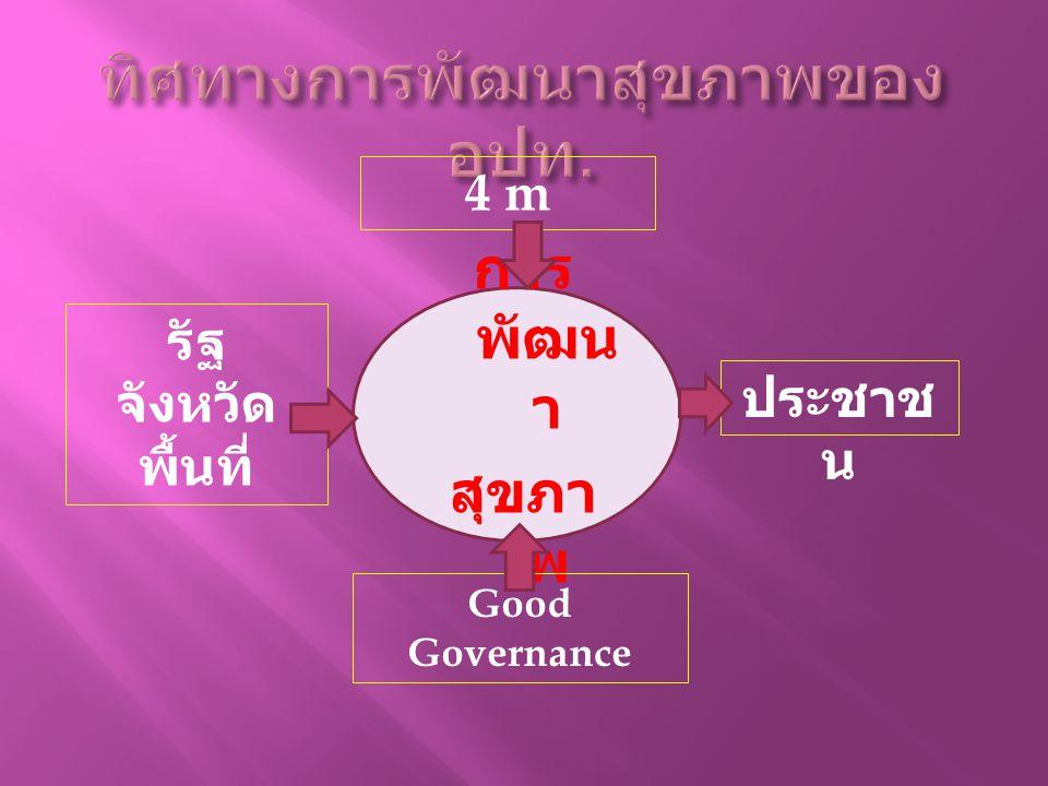การ พัฒน า สุขภา พ รัฐ จังหวัด พื้นที่ 4 m Good Governance ประชาช น