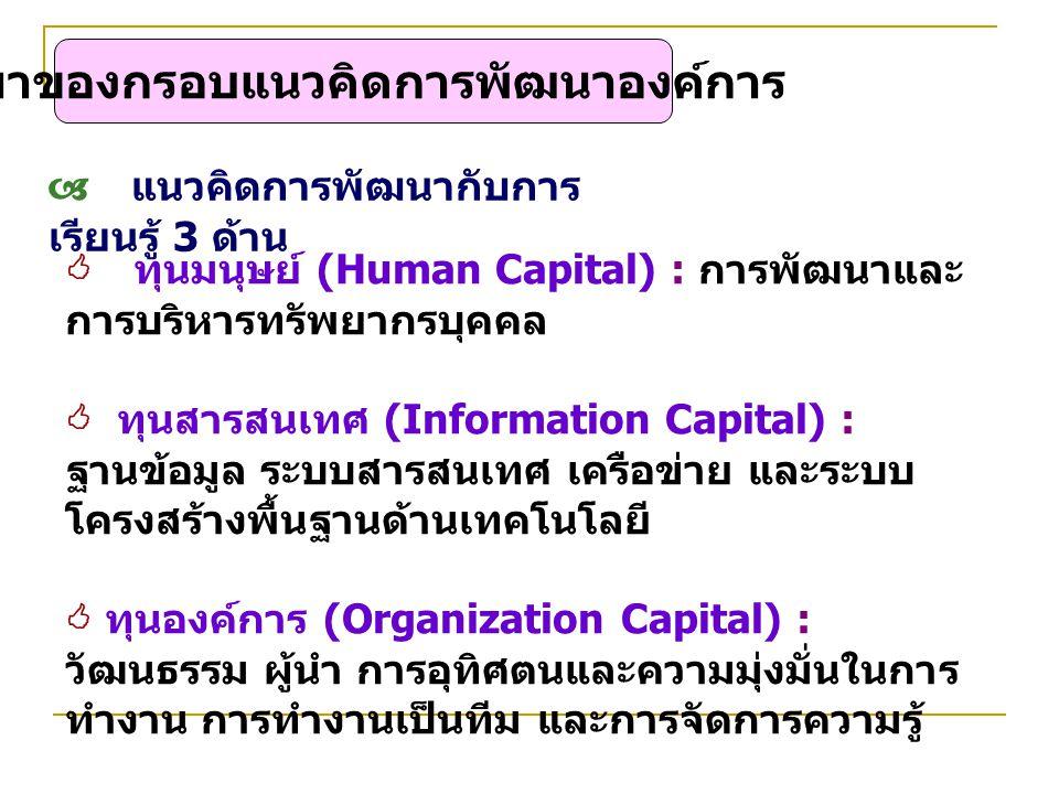  แนวคิดการพัฒนากับการ เรียนรู้ 3 ด้าน  ทุนมนุษย์ (Human Capital) : การพัฒนาและ การบริหารทรัพยากรบุคคล  ทุนสารสนเทศ (Information Capital) : ฐานข้อมู