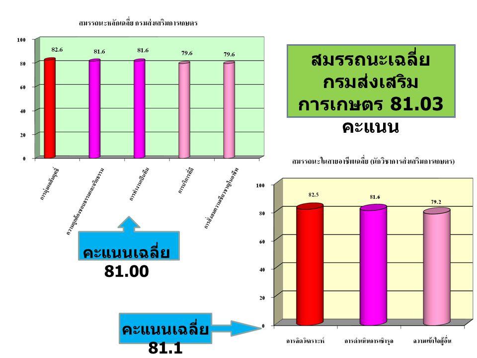 คะแนนเฉลี่ย 81.00 คะแนนเฉลี่ย 81.1 สมรรถนะเฉลี่ย กรมส่งเสริม การเกษตร 81.03 คะแนน