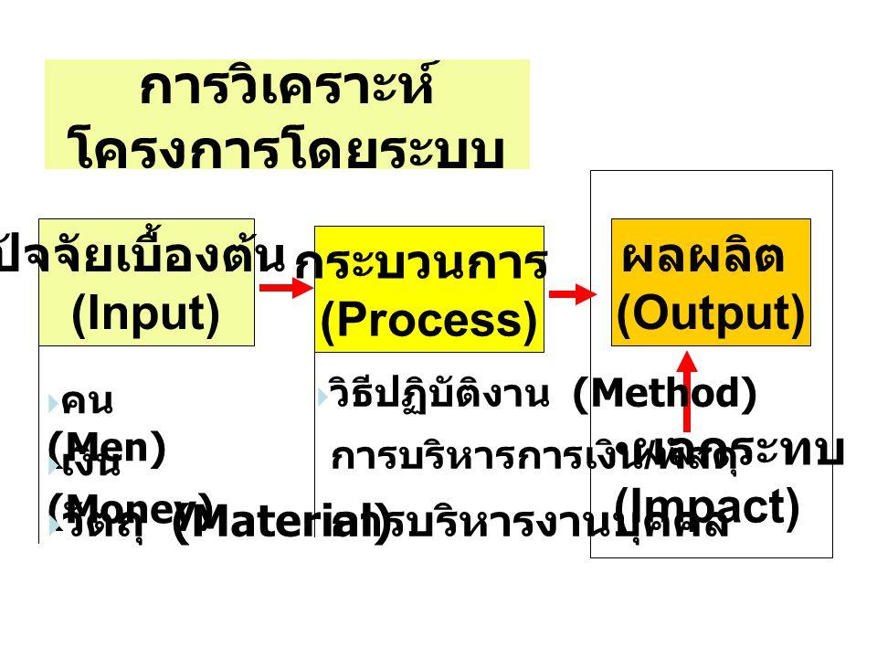 ปัจจัยเบื้องต้น (Input) กระบวนการ (Process) ผลผลิต (Output) ผลกระทบ (Impact) การวิเคราะห์ โครงการโดยระบบ  คน (Men)  เงิน (Money)  วัตถุ (Material)