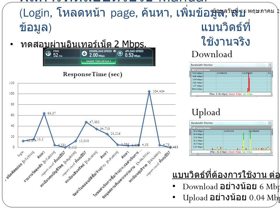 ผลการทดสอบด้วยวิธี Manual (Login, โหลดหน้า page, ค้นหา, เพิ่มข้อมูล, ลบ ข้อมูล ) แบนวิดธ์ที่ต้องการใช้งาน ต่อ 1 user Download อย่างน้อย 6 Mbps. Upload