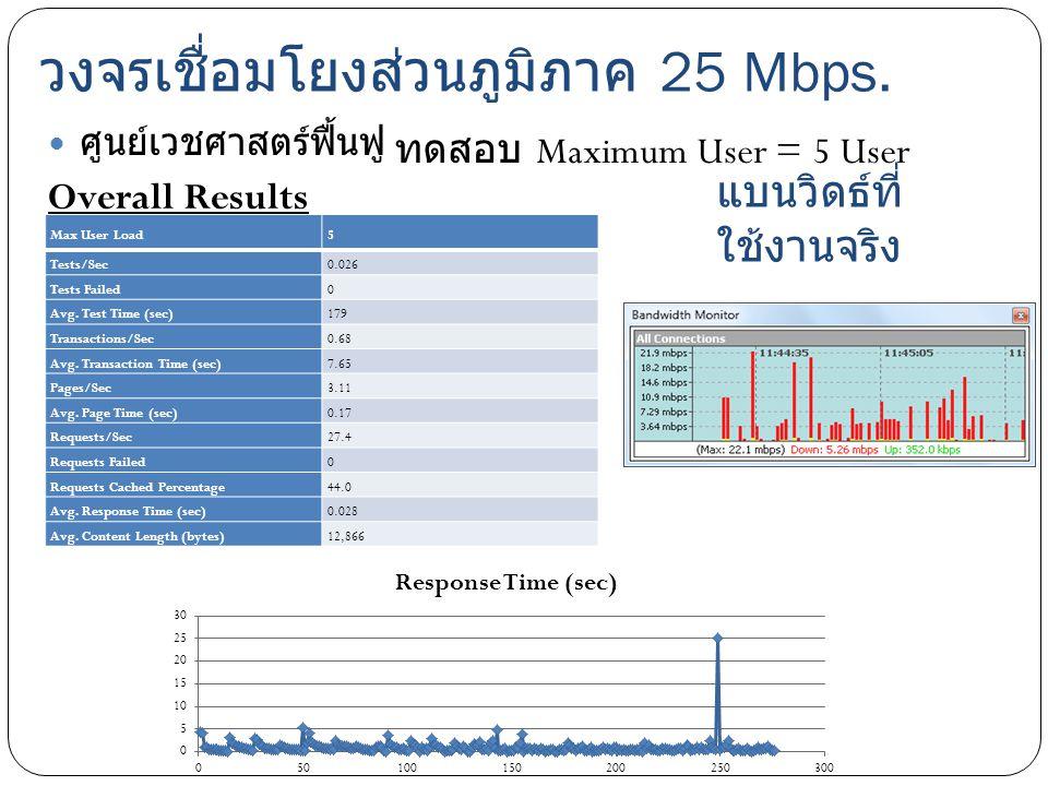 วงจรเชื่อมโยงส่วนภูมิภาค 25 Mbps. ศูนย์เวชศาสตร์ฟื้นฟู Max User Load5 Tests/Sec0.026 Tests Failed0 Avg. Test Time (sec)179 Transactions/Sec0.68 Avg. T