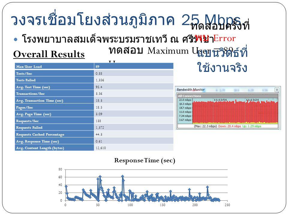 วงจรเชื่อมโยงส่วนภูมิภาค 25 Mbps. โรงพยาบาลสมเด็จพระบรมราชเทวี ณ ศรีราชา Overall Results ทดสอบ Maximum User = 89 User แบนวิดธ์ที่ ใช้งานจริง Max User