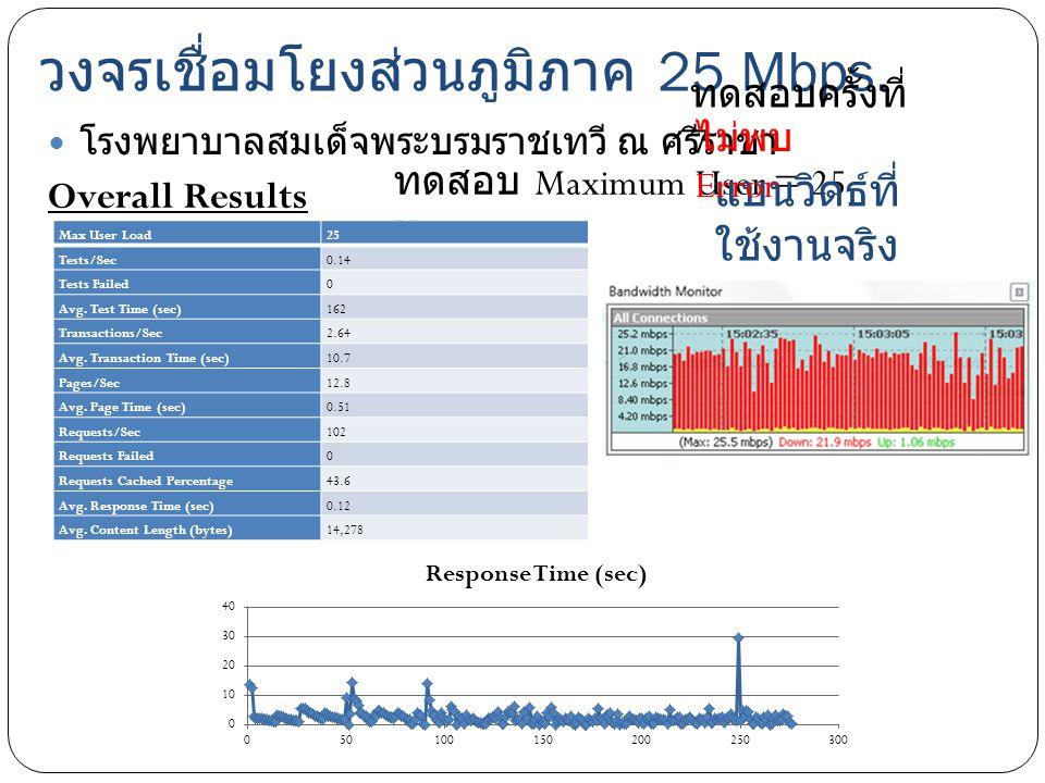 วงจรเชื่อมโยงส่วนภูมิภาค 25 Mbps. โรงพยาบาลสมเด็จพระบรมราชเทวี ณ ศรีราชา Overall Results ทดสอบ Maximum User = 25 User แบนวิดธ์ที่ ใช้งานจริง Max User