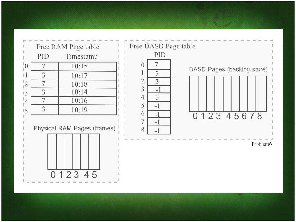 Process 7 Address 4097 Process 7 address 4097 - นี่จะเป็น logical page 4097/1024=4 - ช่องที่ 4 ของโปรเซส 7 มี page number เป็น -1 ดังนั้นเราจึงต้องการ physical RAM page - เราจะต้องกลับไปดูที่ physical RAM ว่า ช่องไหนใช้เวลาน้อยที่สุด ซึ่งก็คือ physical RAM page 3 ที่เวลา 10:14 ดังนั้นเราจึงต้องไล่มันออก และกลับไปที่ DASD - ตาราง Free DASD มีรายการของ DASD เป็น 3 ดังนั้นเราจะต้องใส่ 3 แทนในตาราง Free DASD ช่องที่ 3