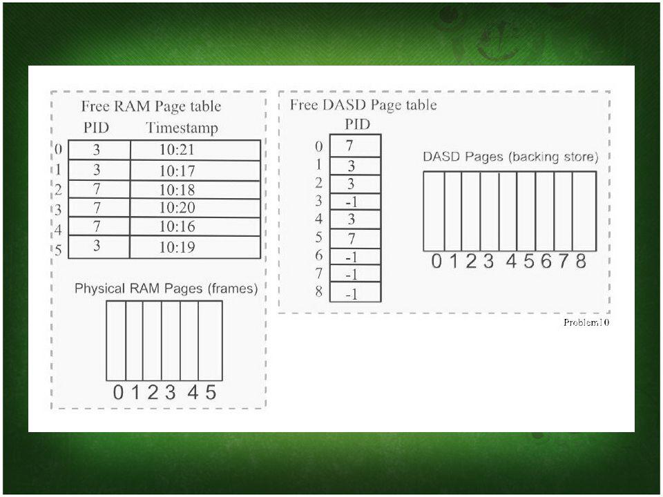 Process 7 Address 200 Process 7 address 200 - นี่จะเป็น logical page 200/1024=0 - ช่องที่ 0 ของโปรเซส 7 จะแสดงบน DASD ดังนั้นเราจึงต้องการ physical RAM page - เราจะต้องกลับไปดูที่ physical RAM ว่า ช่องไหนใช้เวลาน้อยที่สุด ซึ่งก็คือ physical RAM page 4 ที่เวลา 10:16 ดังนั้นเราจึงต้องไล่มันออก และกลับไปที่ DASD - ตาราง Free DASD มีรายการของ DASD เป็น 3 ดังนั้นเราจะต้องใส่ 7 แทนในตาราง Free DASD ช่องที่ 3