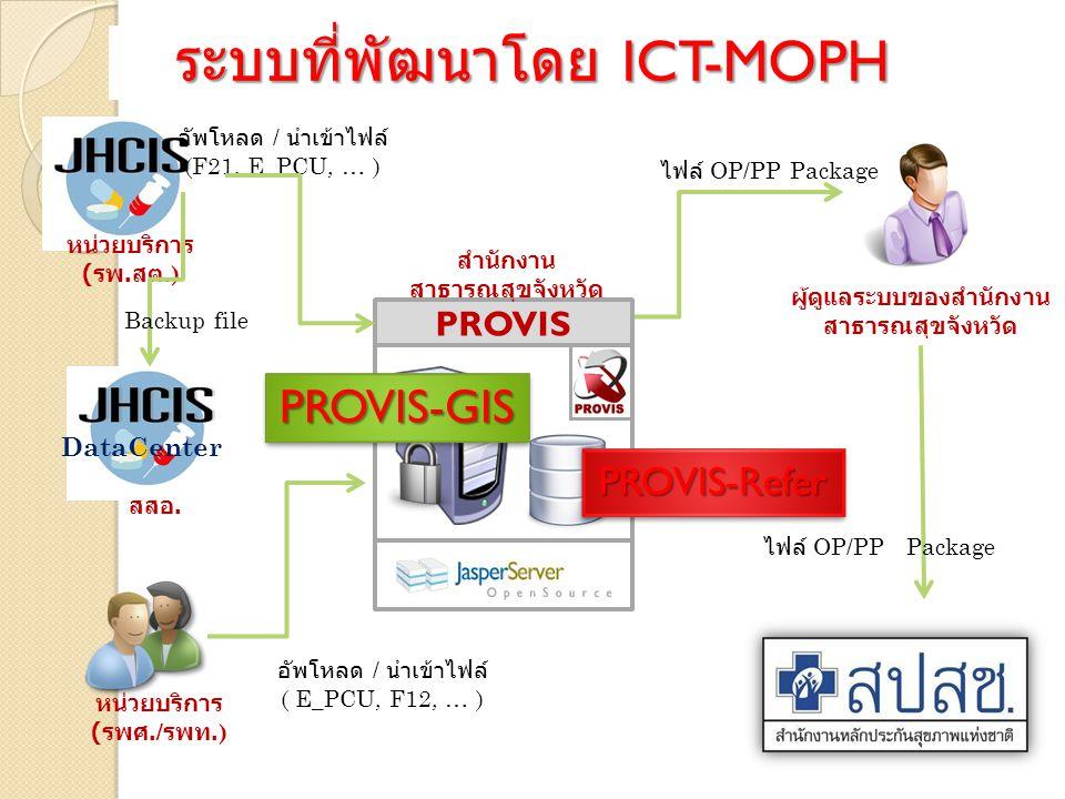 ระบบที่พัฒนาโดย ICT-MOPH หน่วยบริการ ( รพ.
