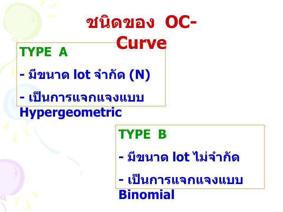 ชนิดของ OC- Curve TYPE A - มีขนาด lot จำกัด (N) - เป็นการแจกแจงแบบ Hypergeometric TYPE B - มีขนาด lot ไม่จำกัด - เป็นการแจกแจงแบบ Binomial