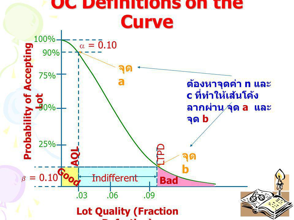 OC Definitions on the Curve Probability of Accepting Lot Lot Quality (Fraction Defective) 100% 75% 50% 25%.03.06.09  = 0.10 90%  = 0.10 AQL LTPD Ind