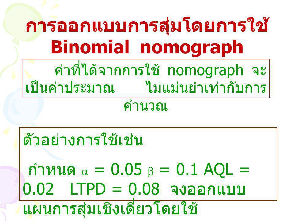 การออกแบบการสุ่มโดยการใช้ Binomial nomograph ค่าที่ได้จากการใช้ nomograph จะ เป็นค่าประมาณ ไม่แม่นยำเท่ากับการ คำนวณ ตัวอย่างการใช้เช่น กำหนด  = 0.05  = 0.1 AQL = 0.02 LTPD = 0.08 จงออกแบบ แผนการสุ่มเชิงเดี่ยวโดยใช้ nomograph