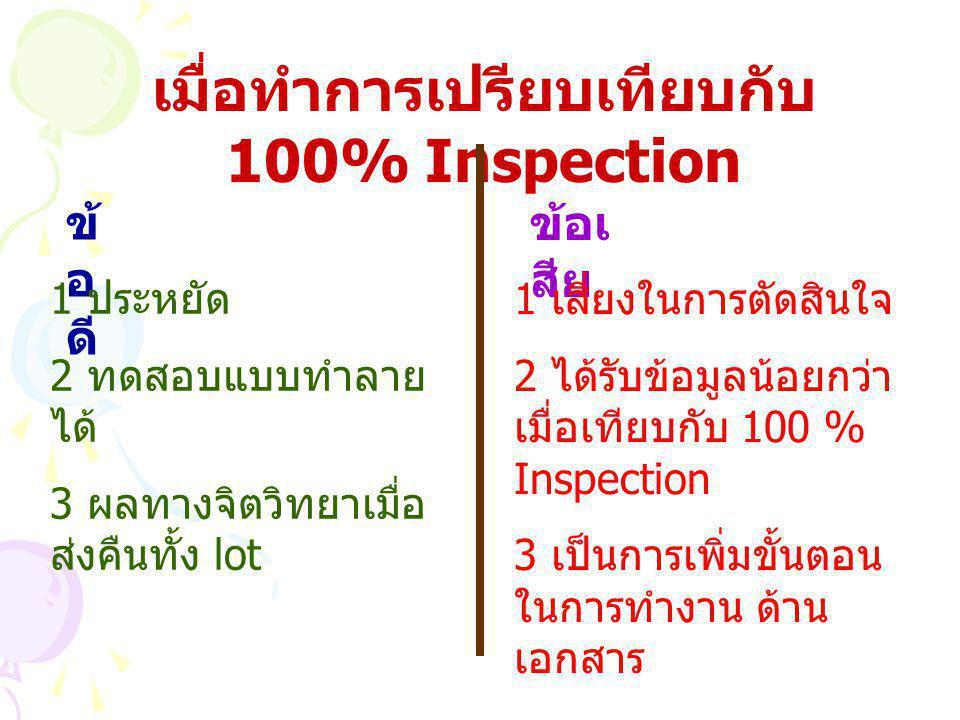 เมื่อทำการเปรียบเทียบกับ 100% Inspection ข้ อ ดี 1 ประหยัด 2 ทดสอบแบบทำลาย ได้ 3 ผลทางจิตวิทยาเมื่อ ส่งคืนทั้ง lot ข้อเ สีย 1 เสี่ยงในการตัดสินใจ 2 ได้รับข้อมูลน้อยกว่า เมื่อเทียบกับ 100 % Inspection 3 เป็นการเพิ่มขั้นตอน ในการทำงาน ด้าน เอกสาร