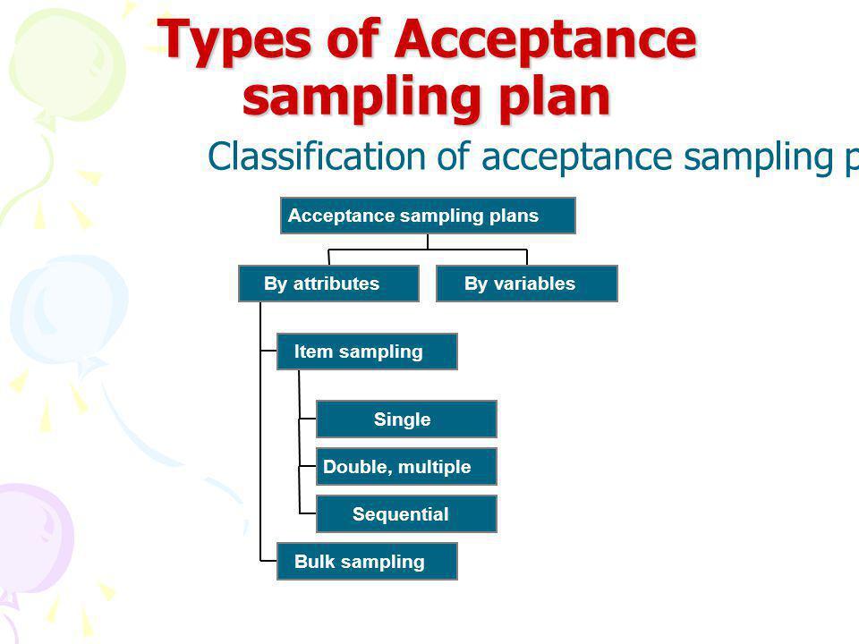 Types of Acceptance sampling plan Classification of acceptance sampling plans Single Double, multiple Sequential Item sampling Bulk sampling By attributesBy variables Acceptance sampling plans