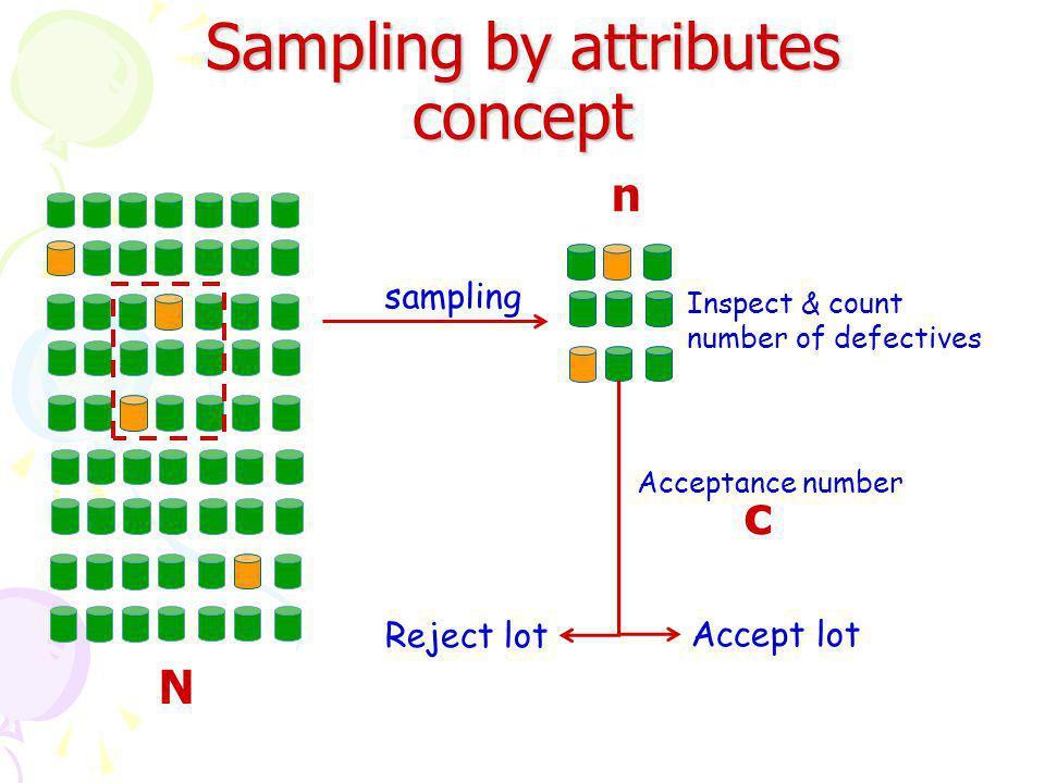การออกแบบแผนการสุ่ม เชิงเดี่ยวโดบใช้ OC-Curve ในการคำนวณจะใช้การแจกแจงแบบ ปัว ซอง มาประมาณค่าการแจกแจงแบบทวินาม เพื่อ ง่ายต่อการคำนวณ