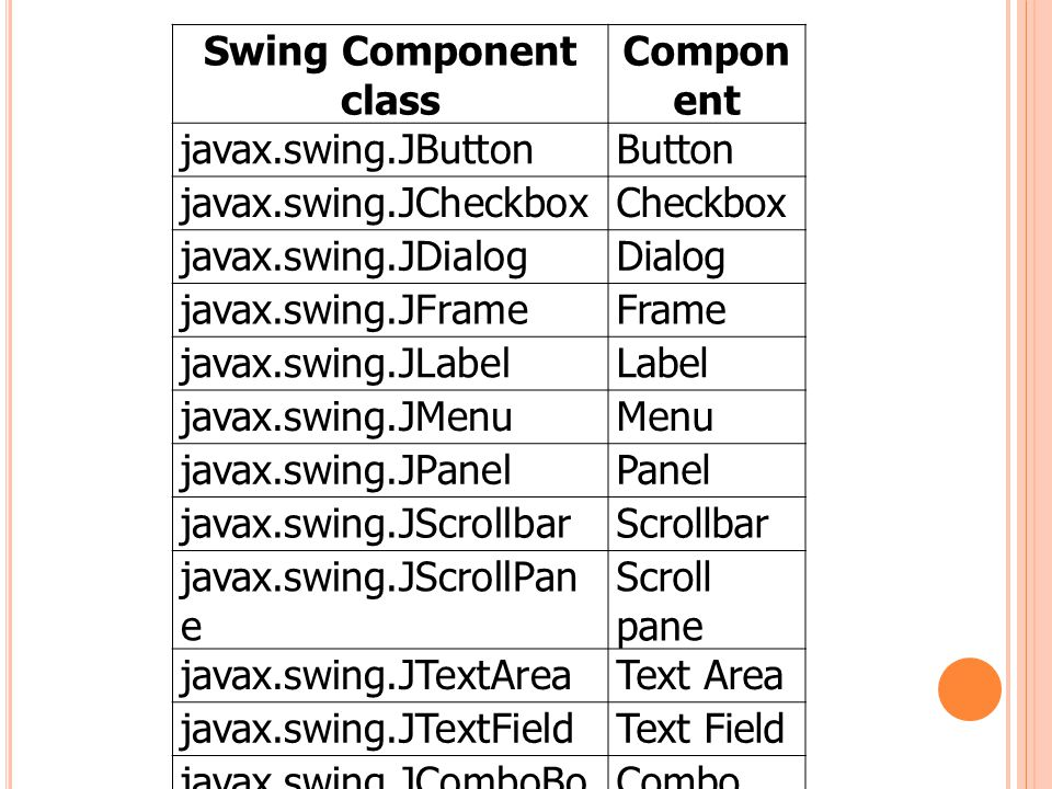 Swing Component class Compon ent javax.swing.JButtonButton javax.swing.JCheckboxCheckbox javax.swing.JDialogDialog javax.swing.JFrameFrame javax.swing