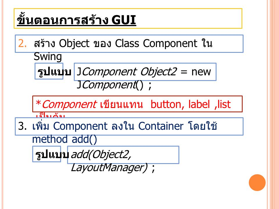 ขั้นตอนการสร้าง GUI 2. สร้าง Object ของ Class Component ใน Swing JComponent Object2 = new JComponent() ; รูปแบบ *Component เขียนแทน button, label,list
