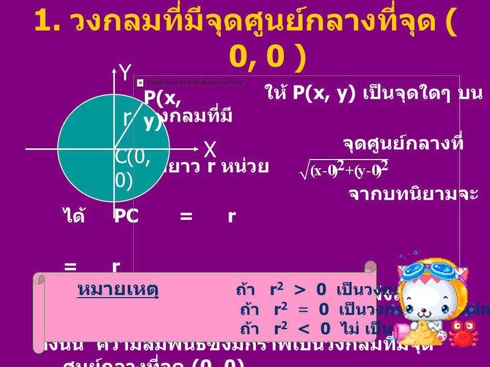 ตัวอย่างที่ 1 จงหาความสัมพันธ์ซึ่งมีกราฟ เป็นวงกลมที่มีจุดศูนย์กลาง ที่จุด (0, 0) และรัศมียาว 3 หน่วย วิธีทำ จากโจทย์จะได้ r = 3 นำ r = 3 ไปแทนค่าในสมการ x 2 + y 2 = r 2 จะได้ x 2 + y 2 = 9 ดังนั้น ความสัมพันธ์ซึ่งมีกราฟเป็นวงกลมที่มี จุดศูนย์กลาง ที่จุด (0, 0) รัศมียาว 3 หน่วย คือ  (x, y)  R  R  x 2 + y 2 = 9 